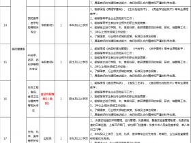 广东新安职业技术学院招聘计划(更新版)